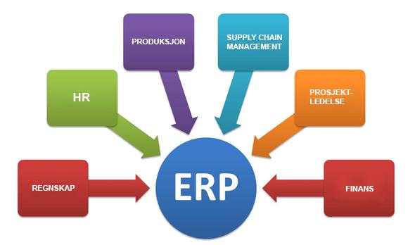 Grafisk modell som viser hvilke deler et ERP system består av. Regnskap, HR, Produksjon, Supply Chain Management, Prosjektledelse, Finans
