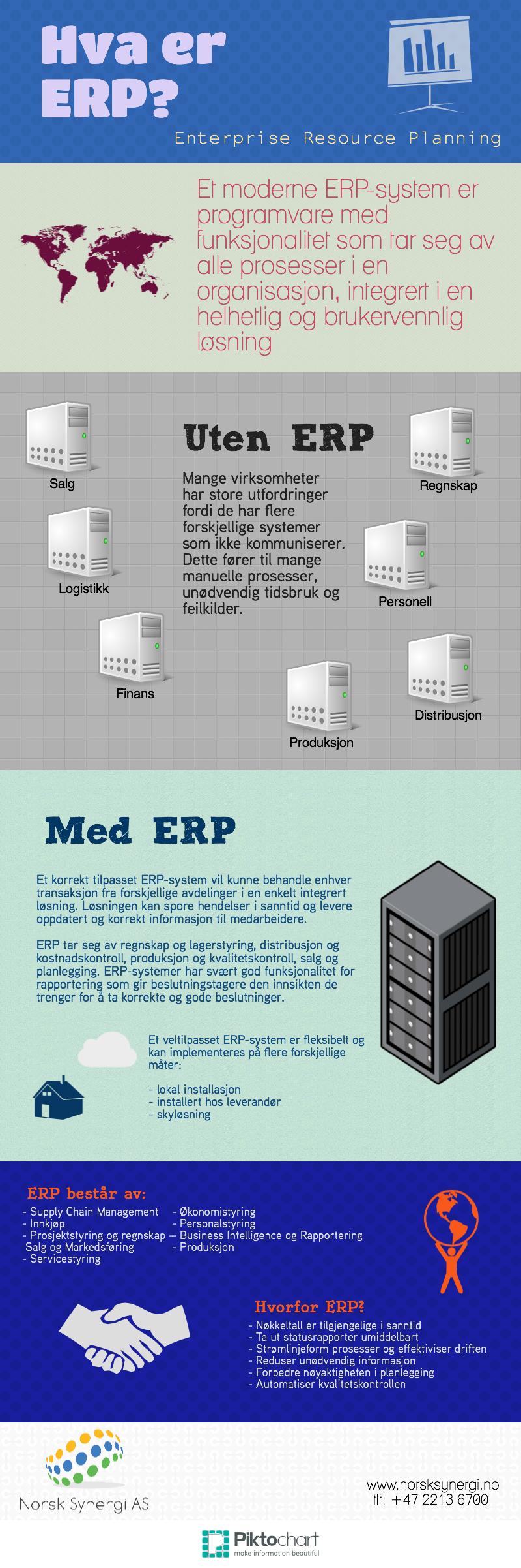 En infografikk som fremstiller hvordan et ERP-system fungerer. Øverst står spørsmålet, under en kort definisjon av hva et erp-system er, videre en fremstilling av hvordan det er med mange forskjellige systemer og så en oversikt over hvordan det fungerer med, under listes opp fordeler med erp